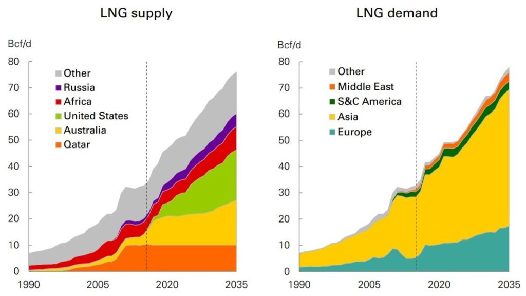 Bp Statistical Review Of World Energy 2020.Jpt What S The Future For Lng