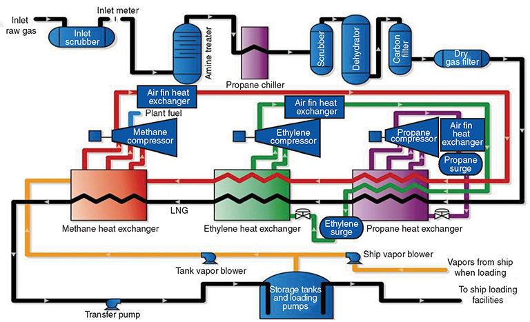 [EQHS_1162]  DIAGRAM] Process Flow Diagram Lng FULL Version HD Quality Diagram Lng -  NORTHERNWIRING.COMETACOMUNICAZIONI.IT | Process Flow Diagram Lng Plant |  | Cometa Comunicazioni